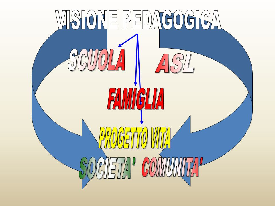 VISIONE PEDAGOGICA SCUOLA ASL FAMIGLIA PROGETTO VITA SOCIETA COMUNITA