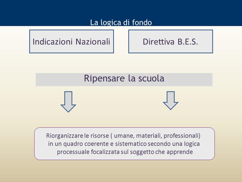 Indicazioni Nazionali Direttiva B.E.S.