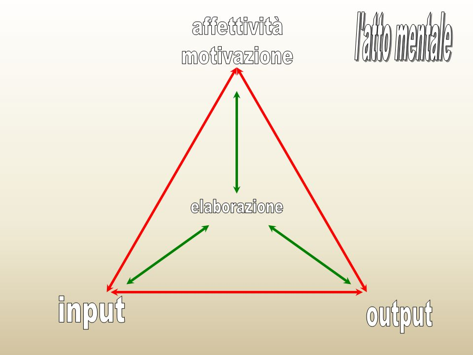 l atto mentale affettività motivazione elaborazione input output