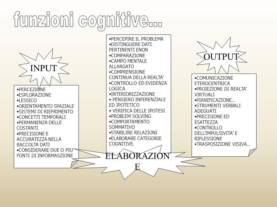 funzioni cognitive... OUTPUT INPUT ELABORAZIONE PERCEPIRE IL PROBLEMA