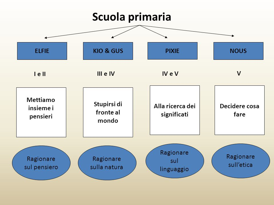 Scuola primaria ELFIE KIO & GUS PIXIE NOUS I e II III e IV IV e V V