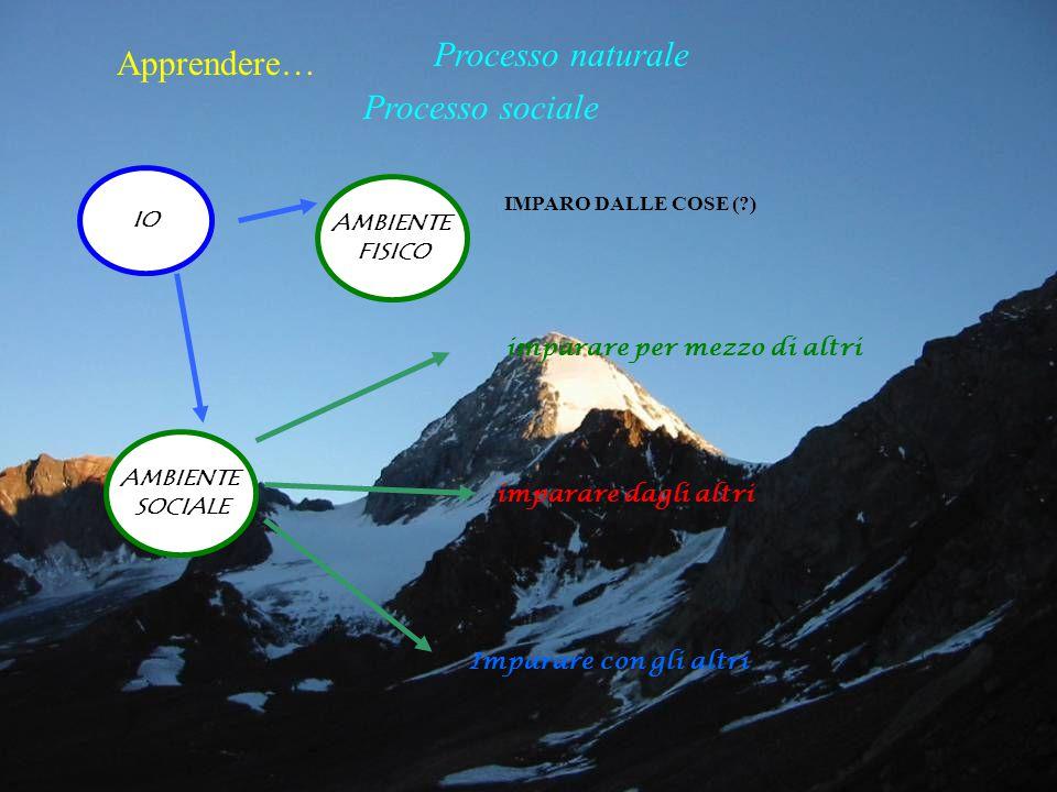 Processo naturale Apprendere… Processo sociale IO AMBIENTE FISICO