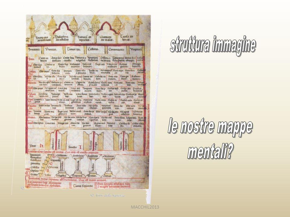struttura immagine le nostre mappe mentali MACCHIL2013