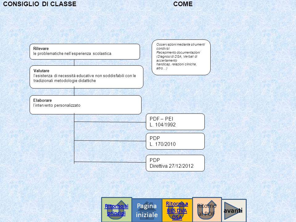 Pagina iniziale avanti CONSIGLIO DI CLASSE COME Ritorno al POF
