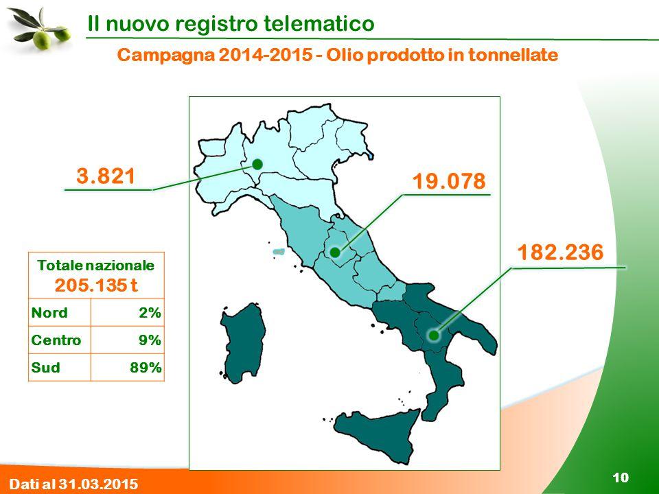 Campagna 2014-2015 - Olio prodotto in tonnellate