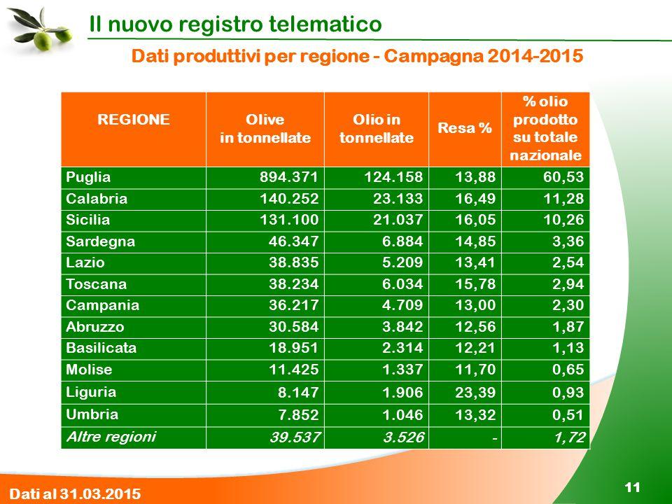 Dati produttivi per regione - Campagna 2014-2015