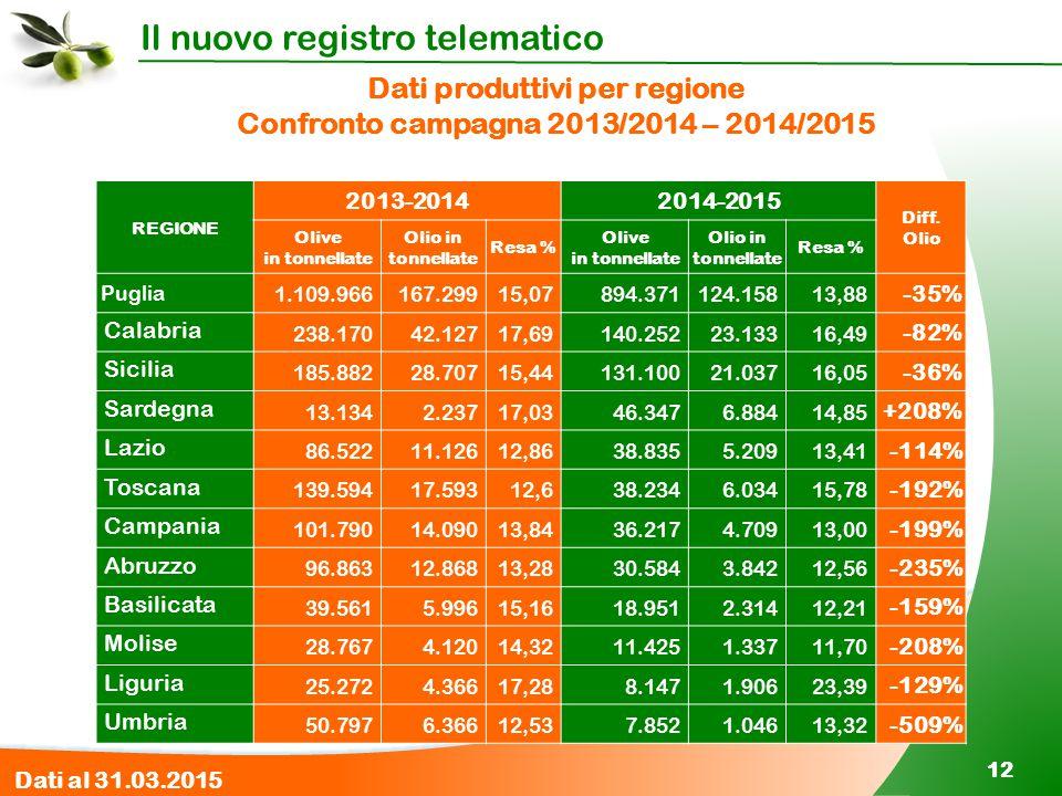 Dati produttivi per regione Confronto campagna 2013/2014 – 2014/2015