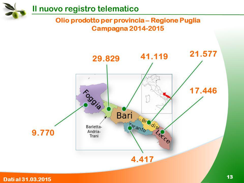 Olio prodotto per provincia – Regione Puglia