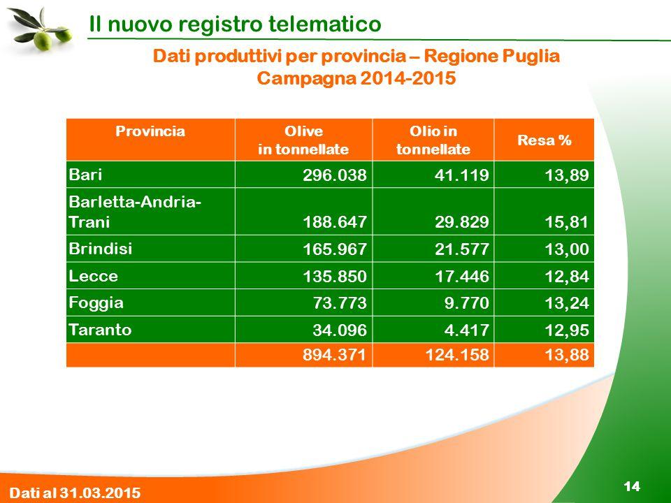Dati produttivi per provincia – Regione Puglia