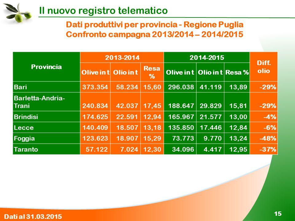 Dati produttivi per provincia - Regione Puglia