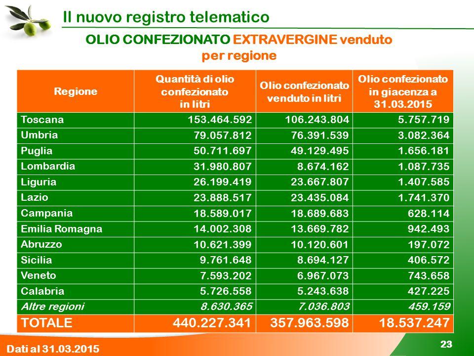 OLIO CONFEZIONATO EXTRAVERGINE venduto per regione