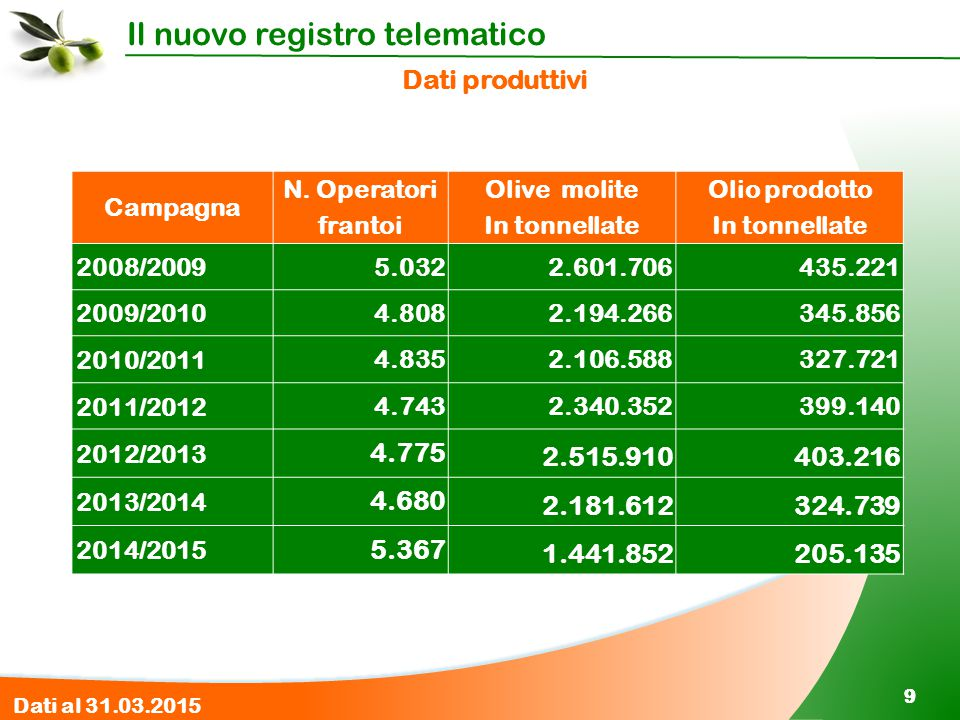 Dati produttivi Campagna. N. Operatori frantoi. Olive molite. In tonnellate. Olio prodotto. 2008/2009.