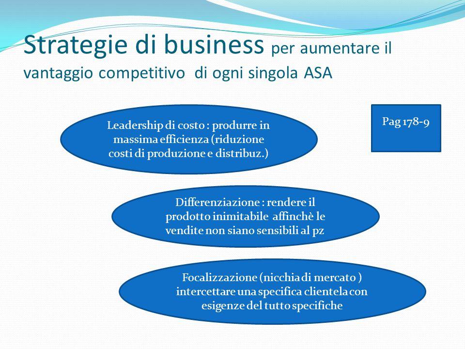 Strategie di business per aumentare il vantaggio competitivo di ogni singola ASA