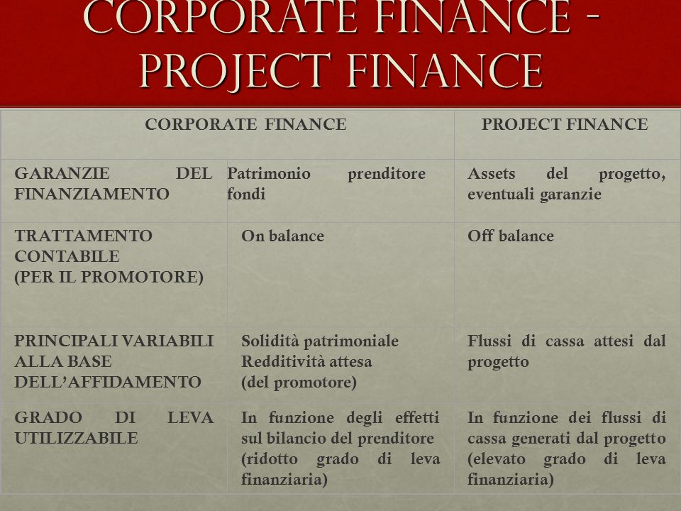 Corporate finance - project finance