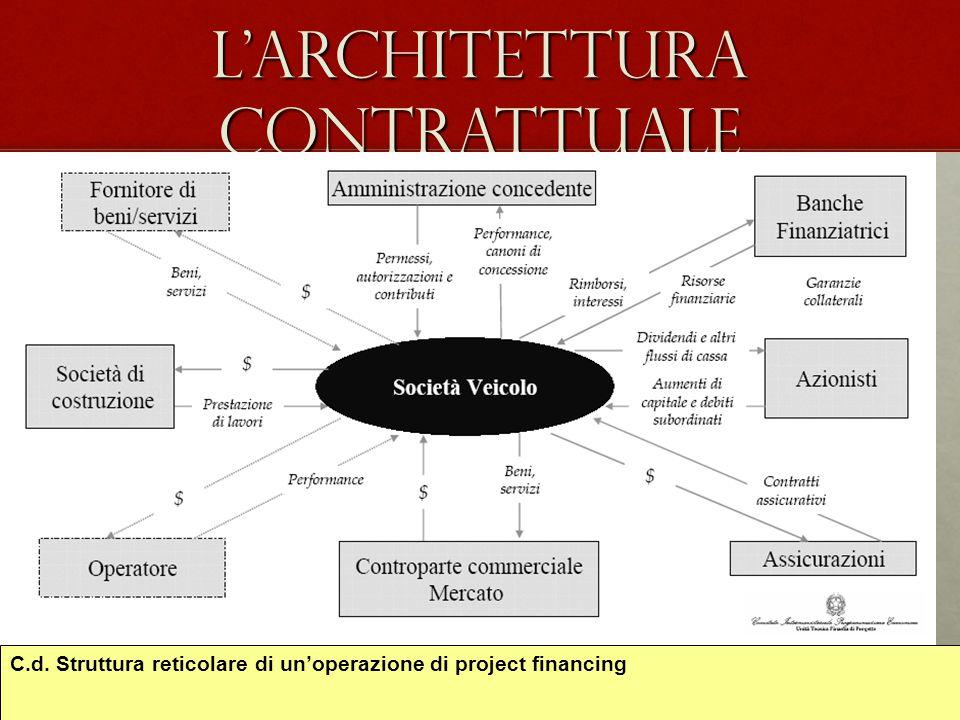 L'architettura contrattuale
