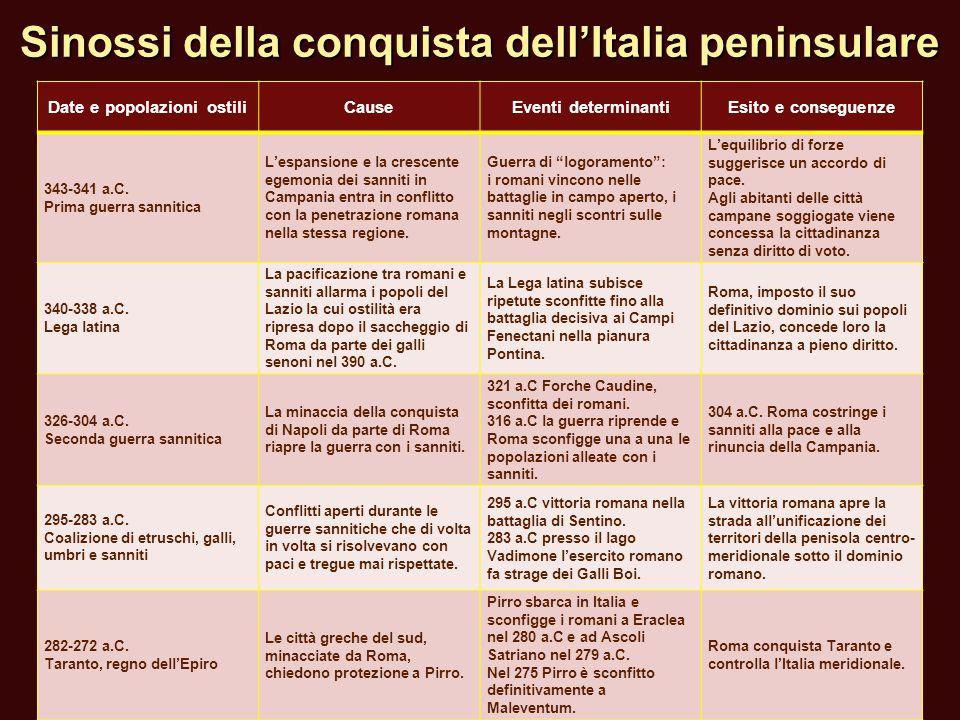 Sinossi della conquista dell'Italia peninsulare