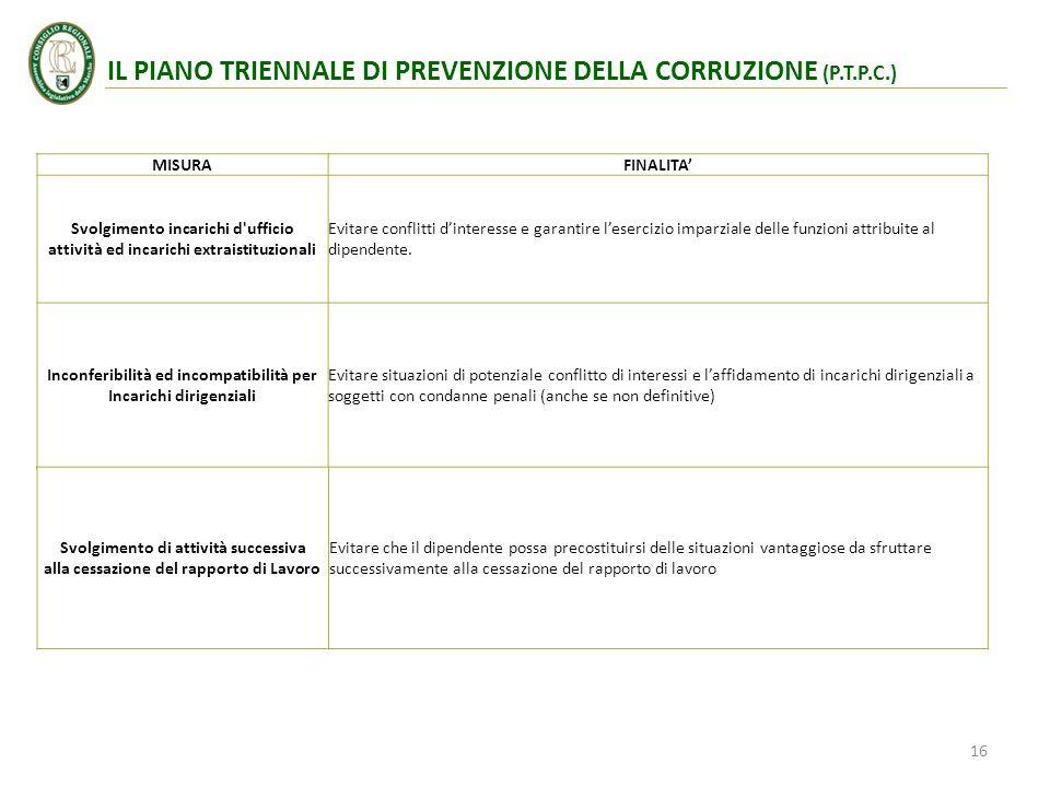 IL PIANO TRIENNALE DI PREVENZIONE DELLA CORRUZIONE (P.T.P.C.)