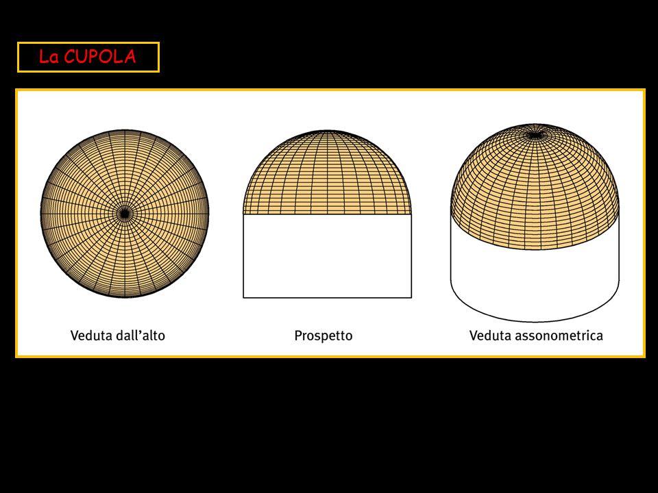La CUPOLA Superficie di ROTAZIONE, generata da una SEMICIRCONFERENZA che RUOTA intorno ad un ASSE