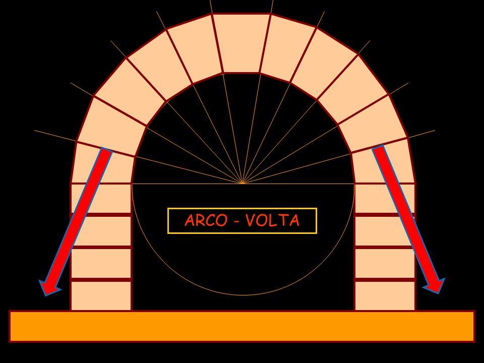 ARCO - VOLTA Nel SISTEMA ARCHIVOLTATO – ARCO e VOLTA – i SOSTEGNI si FONDONO con la COPERTURA.  È un sistema UNIFORME, CONTINUO e SOLIDO.
