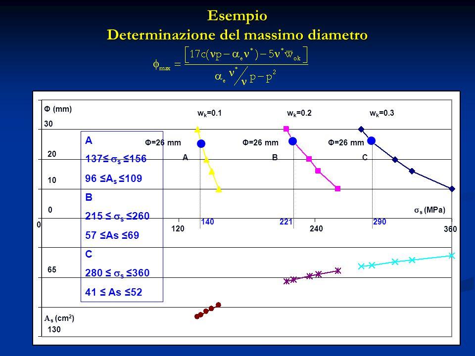 Esempio Determinazione del massimo diametro