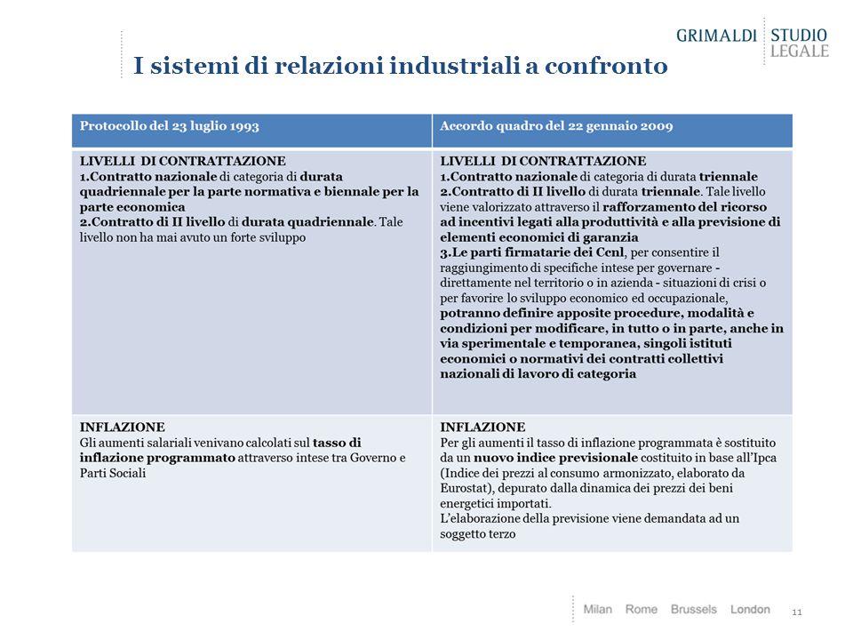 I sistemi di relazioni industriali a confronto