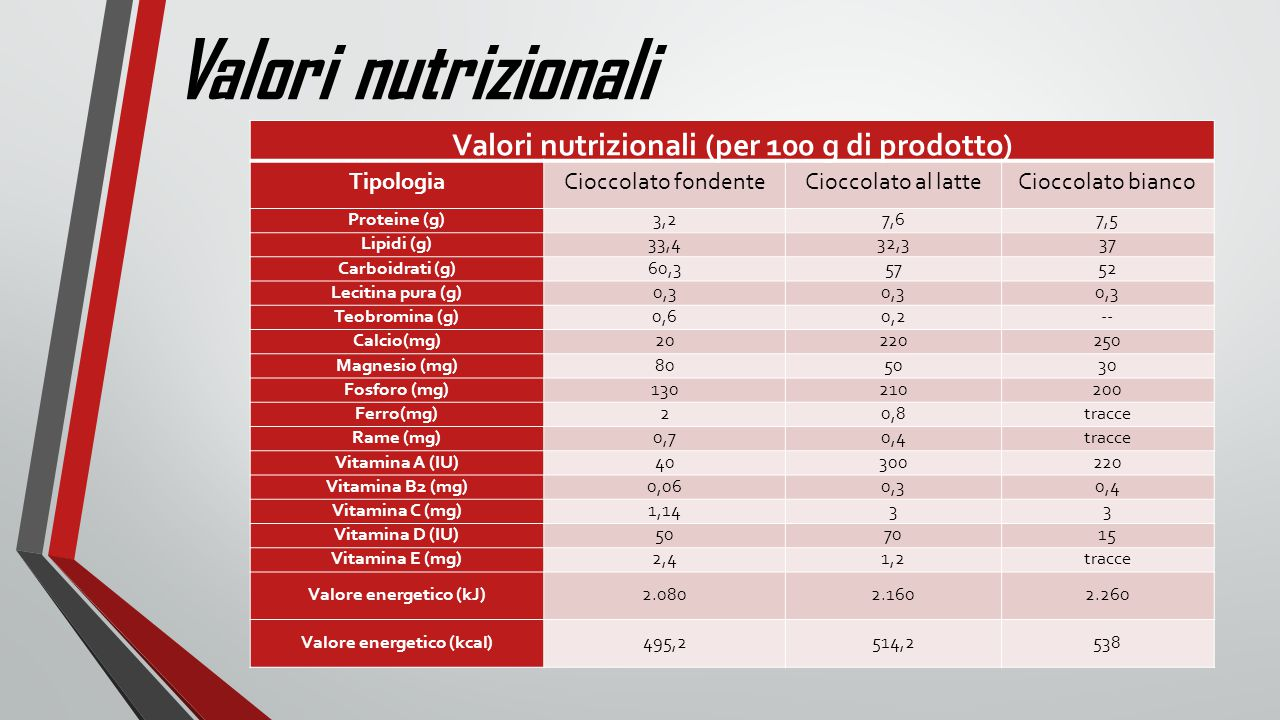 Valori nutrizionali Valori nutrizionali (per 100 g di prodotto)