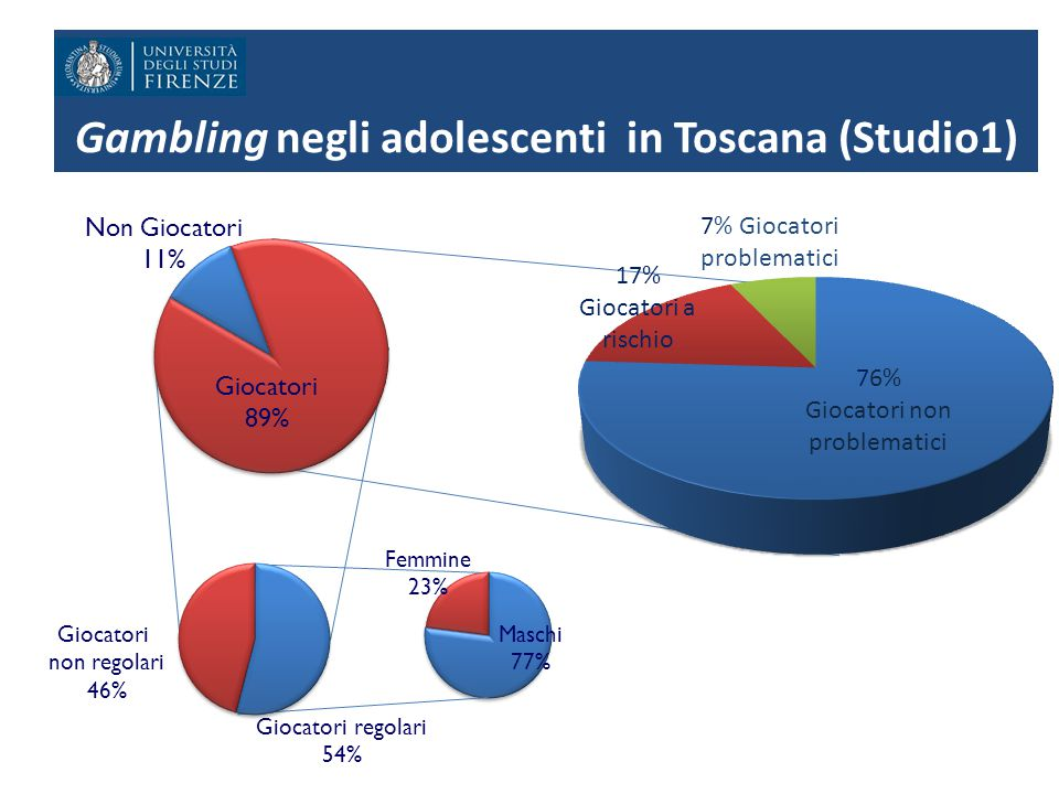 Gambling negli adolescenti in Toscana (Studio1)