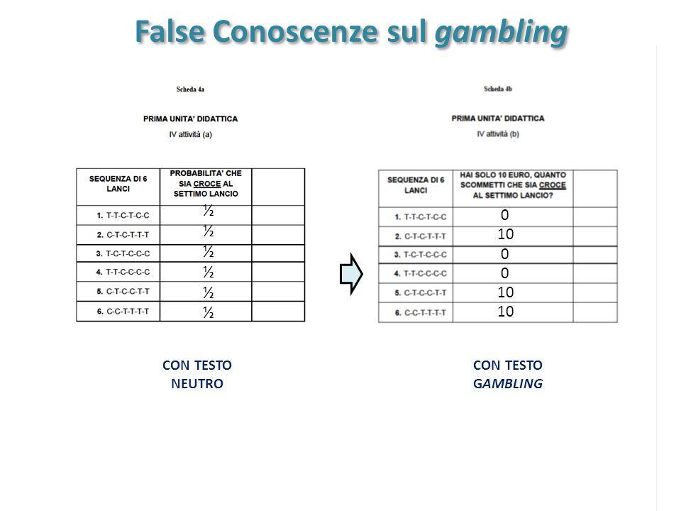 False Conoscenze sul gambling