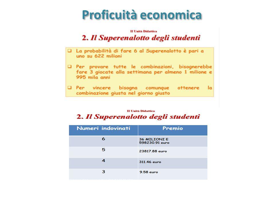 Proficuità economica