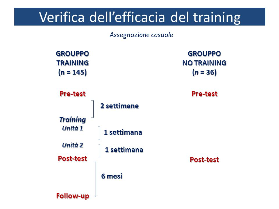 Verifica dell'efficacia del training