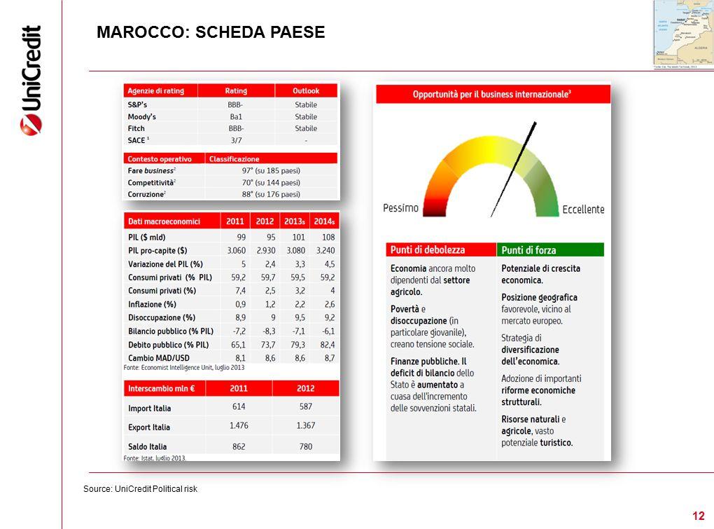 MAROCCO: SCHEDA PAESE Source: UniCredit Political risk 12 12 12 12 12 12 12