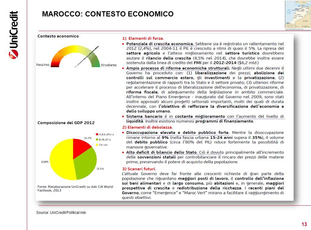 MAROCCO: CONTESTO ECONOMICO