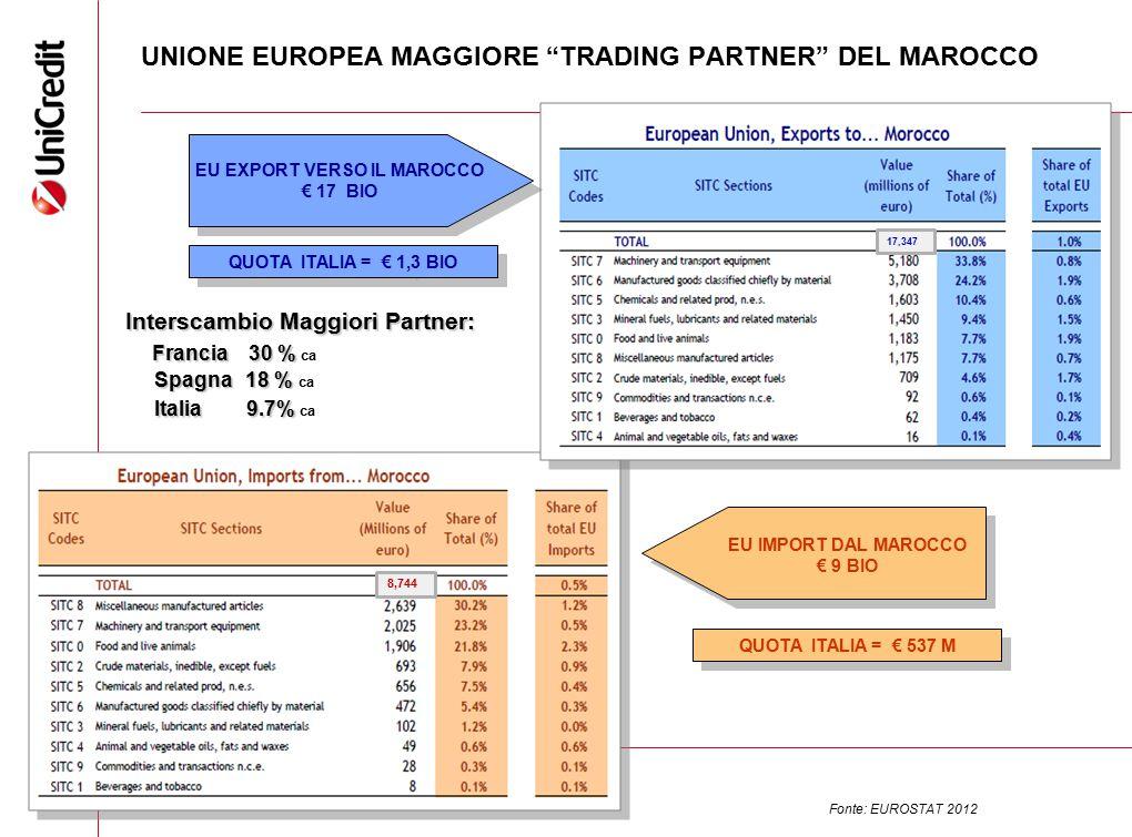 UNIONE EUROPEA MAGGIORE TRADING PARTNER DEL MAROCCO