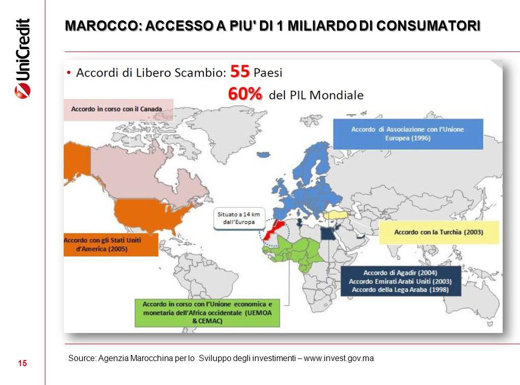 MAROCCO: ACCESSO A PIU DI 1 MILIARDO DI CONSUMATORI
