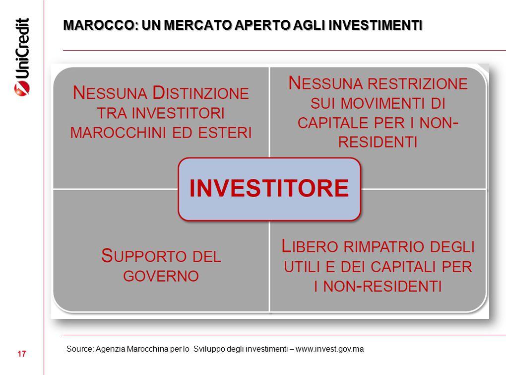 MAROCCO: UN MERCATO APERTO AGLI INVESTIMENTI