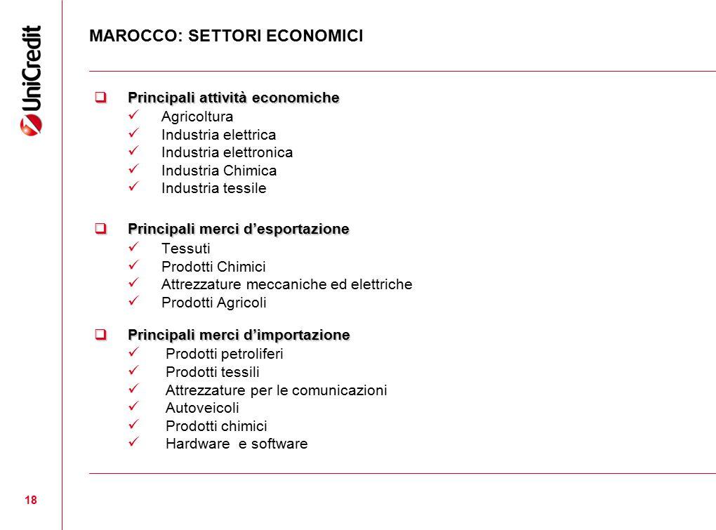 MAROCCO: SETTORI ECONOMICI