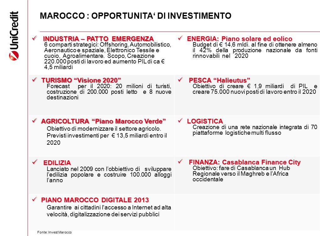 MAROCCO : OPPORTUNITA' DI INVESTIMENTO