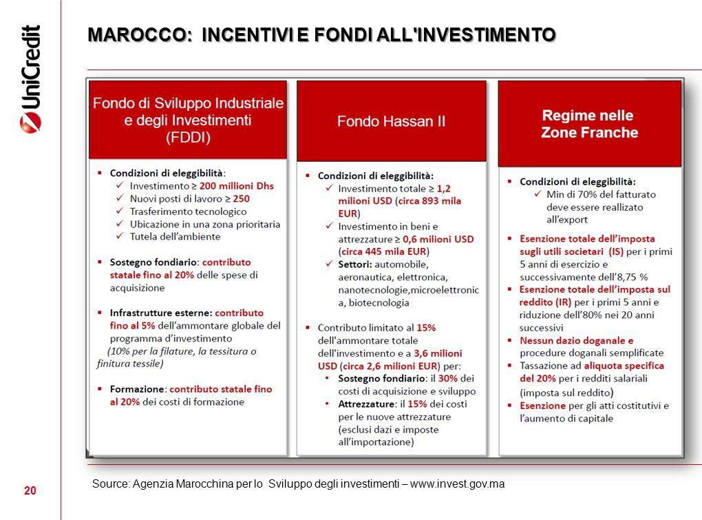 MAROCCO: INCENTIVI E FONDI ALL INVESTIMENTO