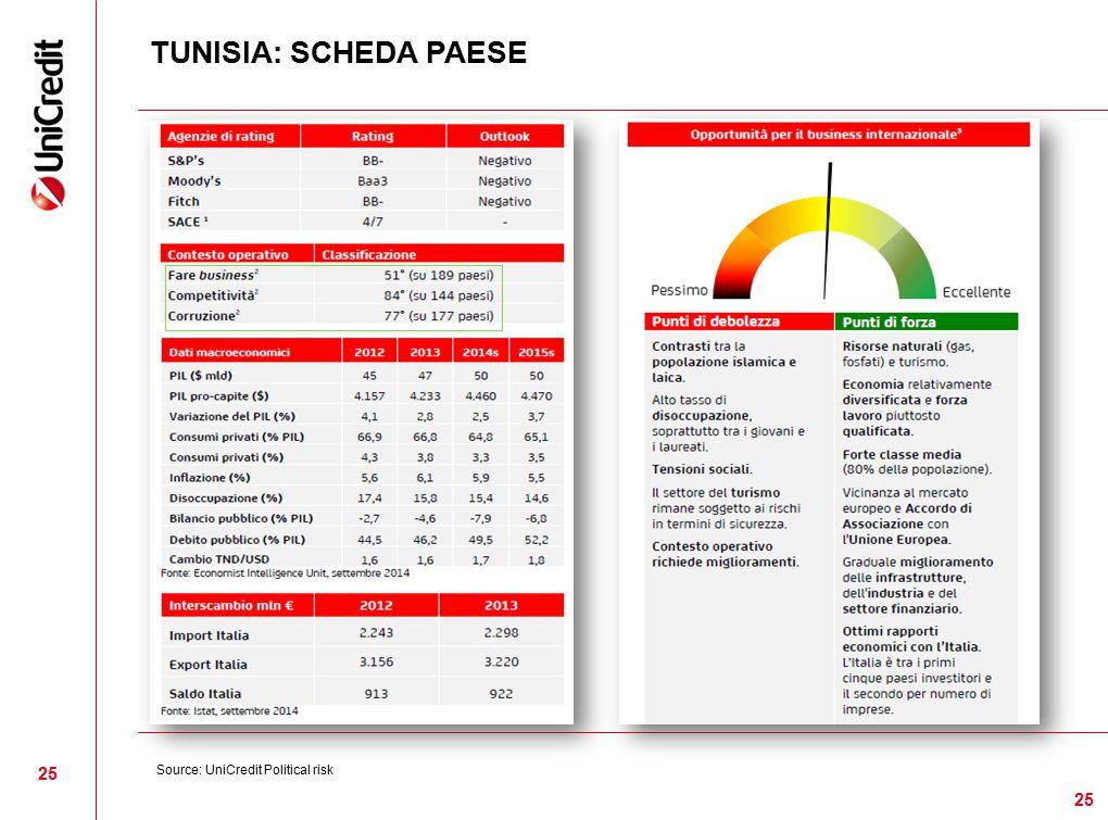 TUNISIA: SCHEDA PAESE 25 Source: UniCredit Political risk 25 25 25 25 25 25 25