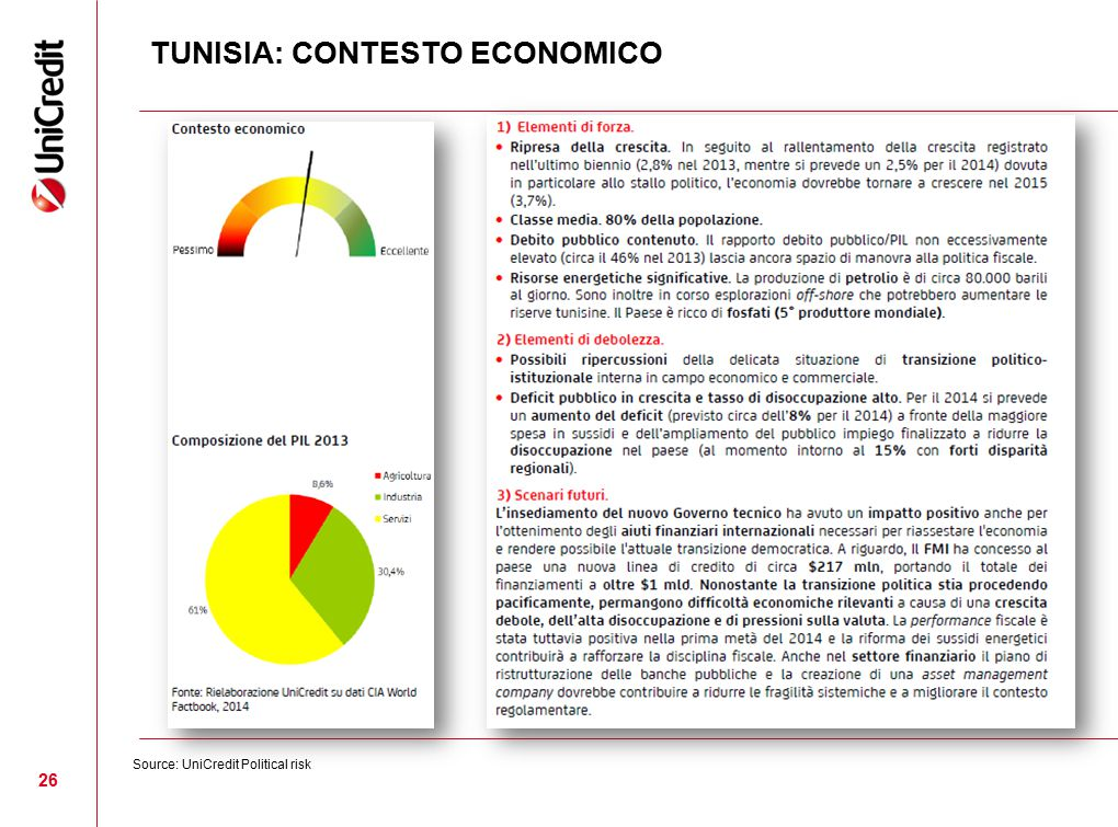 TUNISIA: CONTESTO ECONOMICO
