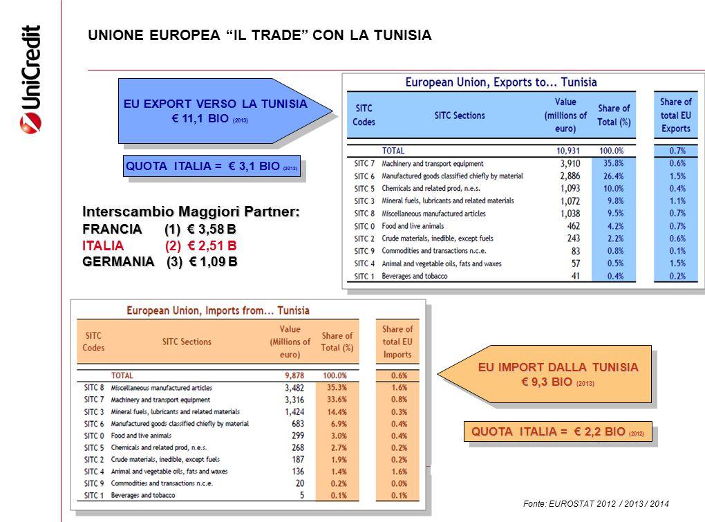 UNIONE EUROPEA IL TRADE CON LA TUNISIA