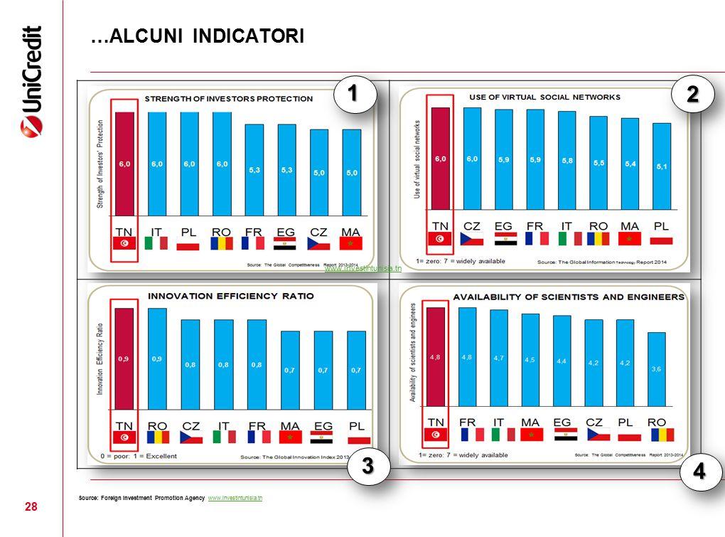 1 2 3 4 …ALCUNI INDICATORI www.investintunisia.tn