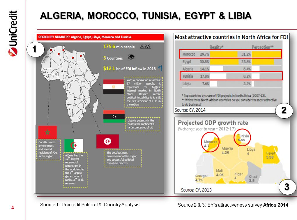 ALGERIA, MOROCCO, TUNISIA, EGYPT & LIBIA