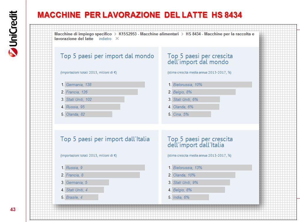 MACCHINE PER LAVORAZIONE DEL LATTE HS 8434