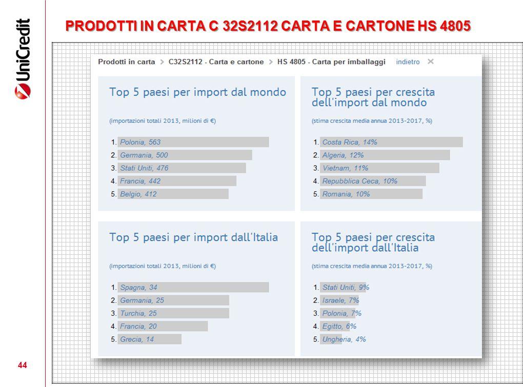 PRODOTTI IN CARTA C 32S2112 CARTA E CARTONE HS 4805