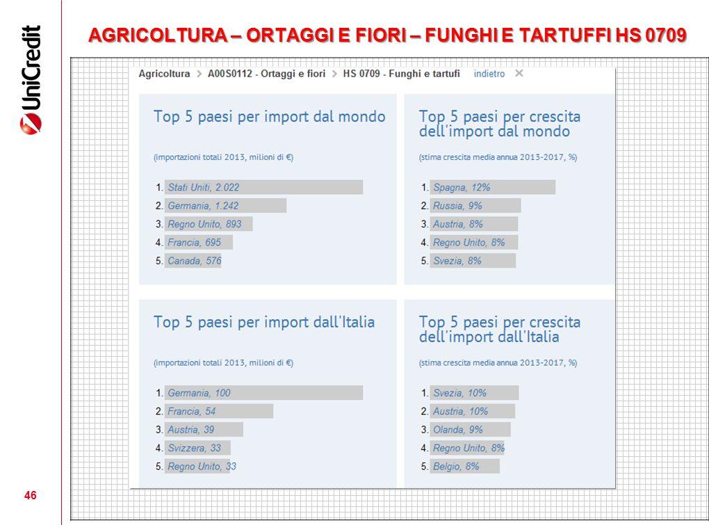 AGRICOLTURA – ORTAGGI E FIORI – FUNGHI E TARTUFFI HS 0709