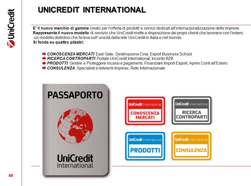 UNICREDIT INTERNATIONAL
