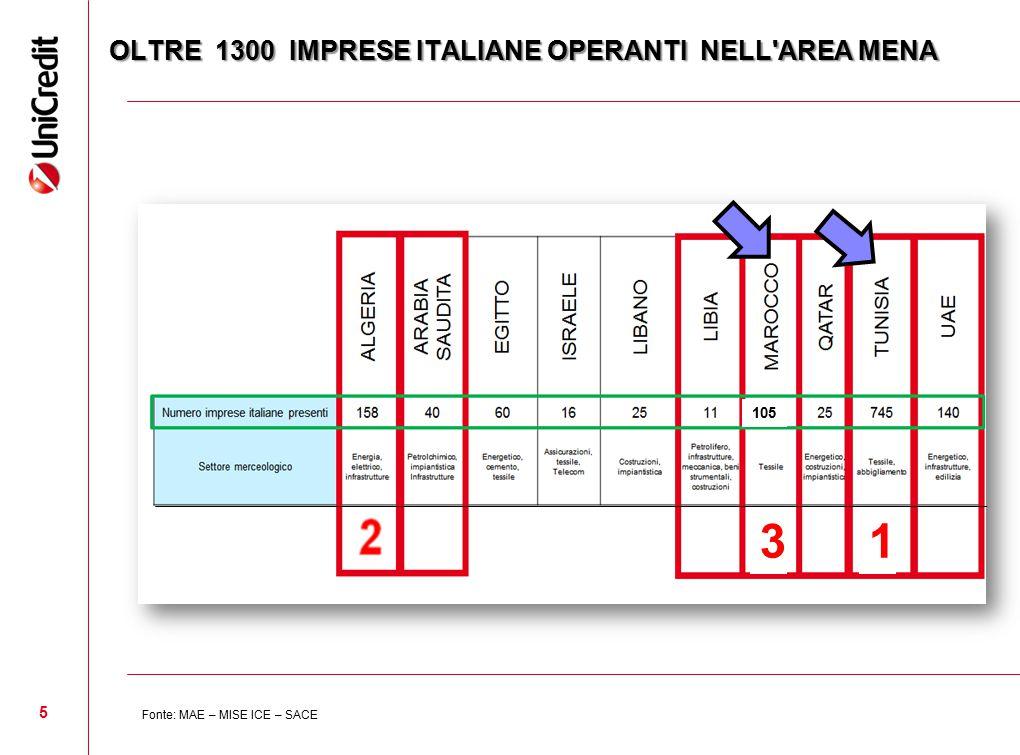 OLTRE 1300 IMPRESE ITALIANE OPERANTI NELL AREA MENA