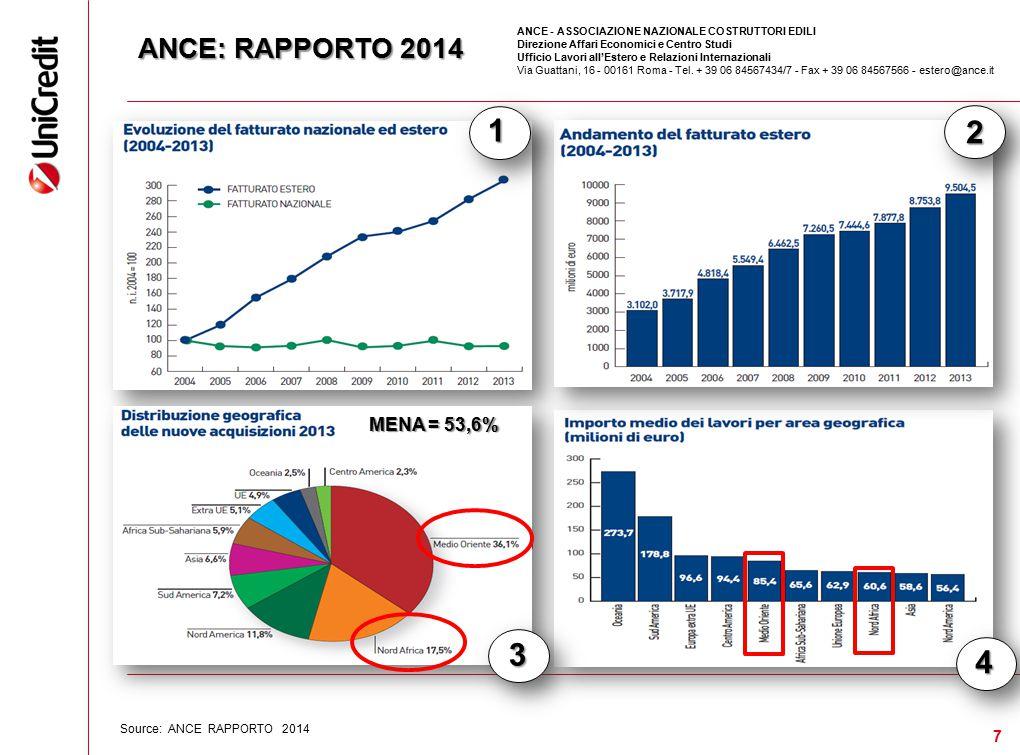1 2 3 4 ANCE: RAPPORTO 2014 MENA = 53,6% 7 7 7 7 7 7 7 MENA 53,6%