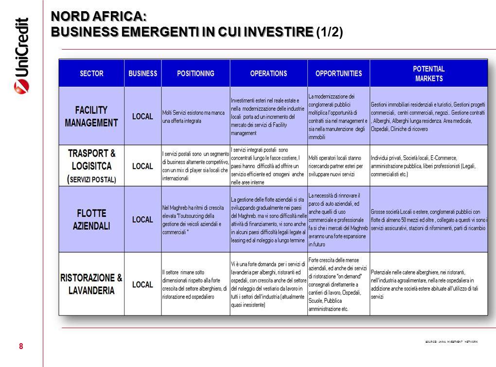 NORD AFRICA: BUSINESS EMERGENTI IN CUI INVESTIRE (1/2)